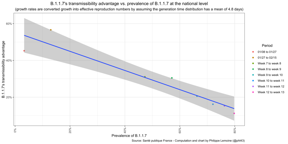B.1.1.7-transmissibility-advantage-vs.-prevalence-of-B.1.1.7-at-the-national-level-1200x600.png